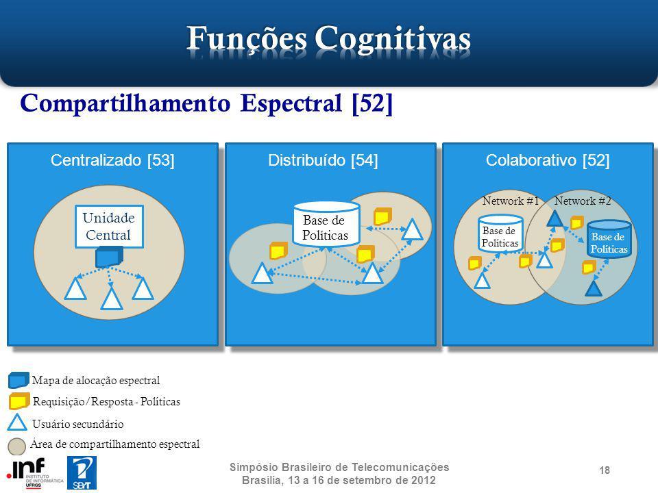 Funções Cognitivas Compartilhamento Espectral [52] Centralizado [53]